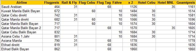 Vergleich der Flugpreise auf die Philippinen & zurück